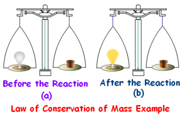 Lavoisier discovered that mass remains the same