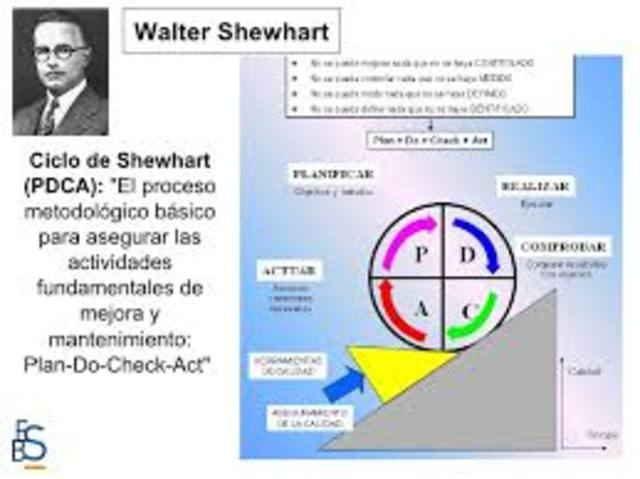 Walter Shewhart.