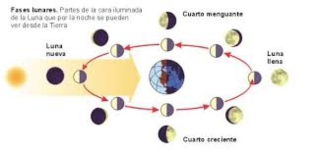 La astronomía de Babilonia (VIII)