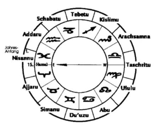 La astronomía de Babilonia (VI)