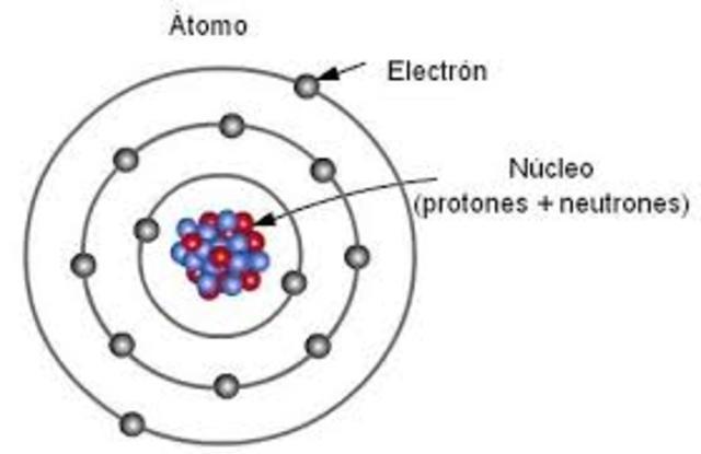 Teoría atómica