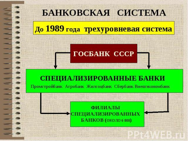 Кредитная реформа 1930-1932 гг.