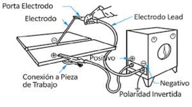 Soldadura de arco eléctrico