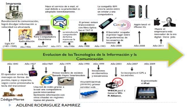 Epistemología e Historia de la Tecnología Educativa
