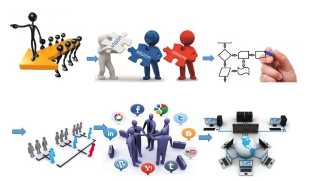Comunidades y Redes de Aprendizaje