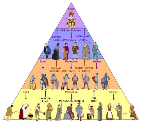 The three order of medieval society