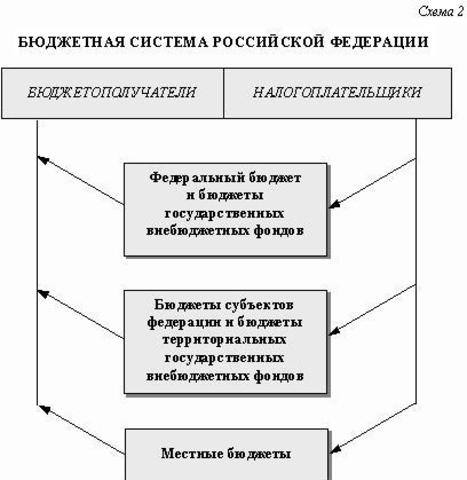 Классификация бюджетов