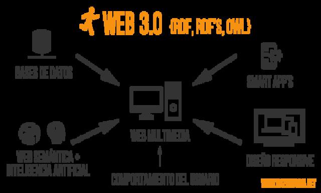 Web Semántica en la Educación (Optativa VIII)