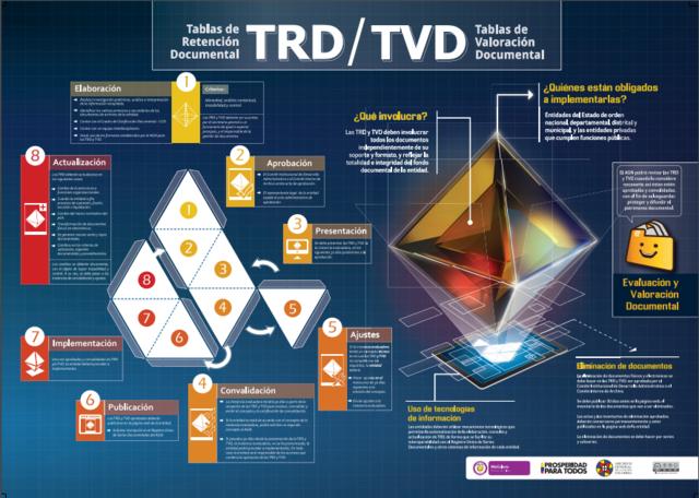 TRD y TVD