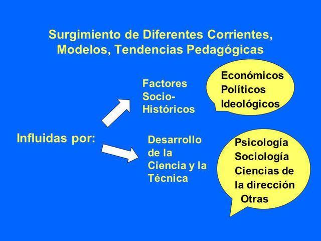 Tendencias Pedagógicas Contemporáneas