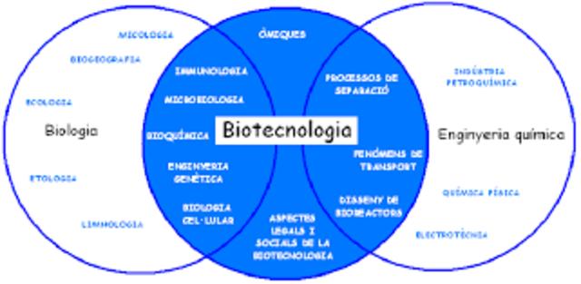 Acontecimentos sobresalientes en la historia de la biotecnología (Edad Moderna)