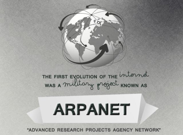 Создание национальной компьютерной сети ARPAnet