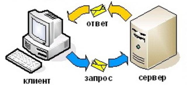 Создание начального протокола передачи гипертекстов