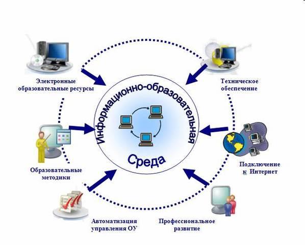Региональный сетевой проект «Проектирование информационно-образовательной среды современной школы»