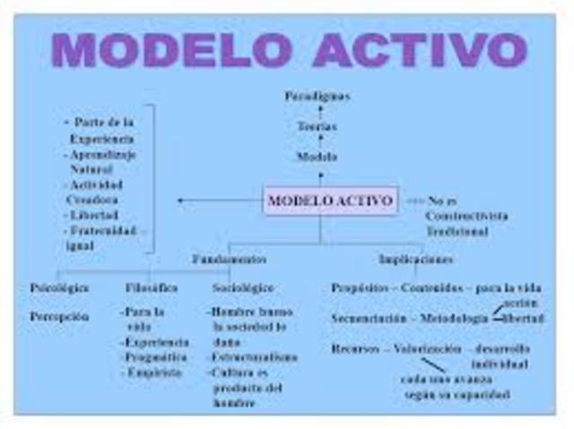 ACTIVISMO, El activismo pedagógico, la adquisición de los conocimientos se logra a través del contacto directo con los objetos, a través de la manipulación, las experiencias perceptivas son la condición y garantía para el aprendizaje.