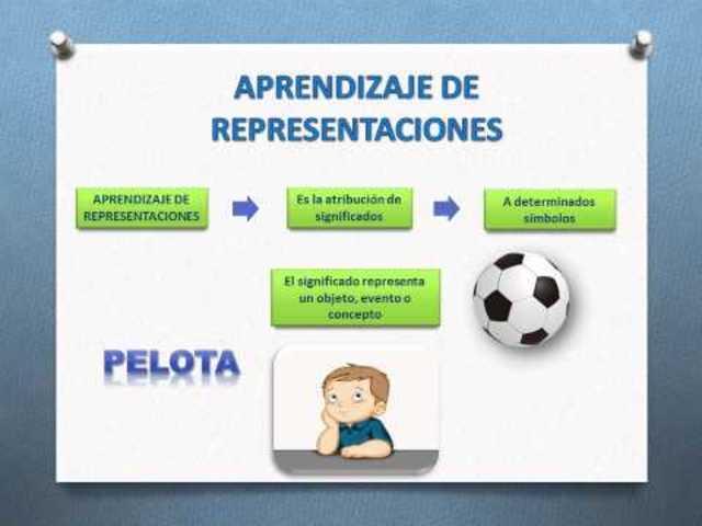 El aprendizaje de representaciones