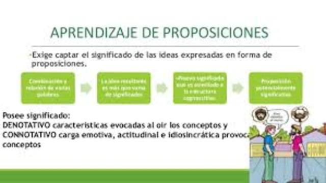 Aprendizaje de Proposiciones