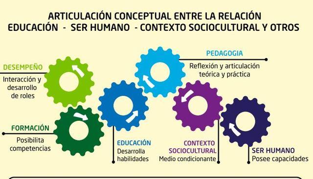 Articulación Conceptual entre la Educación-Ser humano y Contexto Social