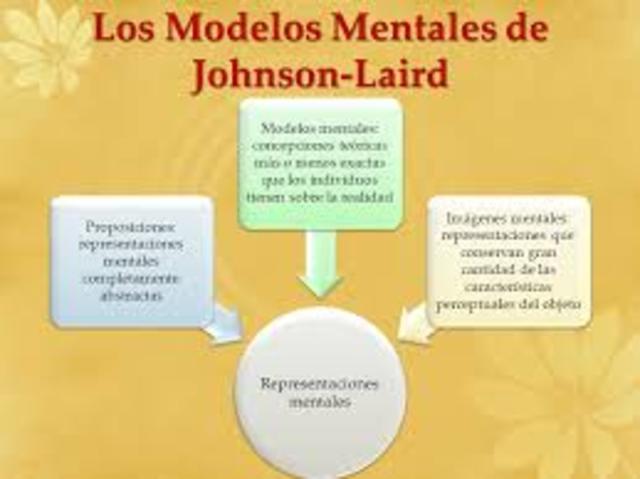 La Teoría de los Modelos Mentales de Johnson-Laird.