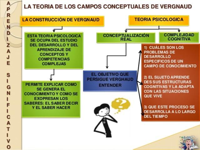 La Teoría de los Campos Conceptuales de Vergnaud. 1990-1996