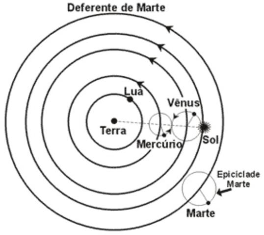 Aristarco de Samos propone, por primera vez, un modelo heliocéntrico del sistema solar y Arquimedes descubre la hidrostatica.