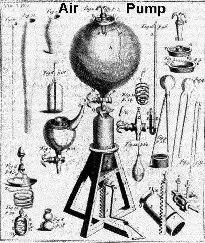 Robert Boyle utiliza la primera bomba de aire.