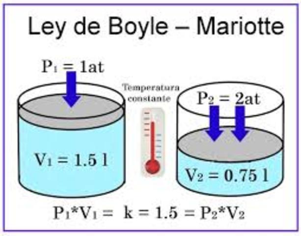 Robert Boyle enuncia su ley de los gases perfectos