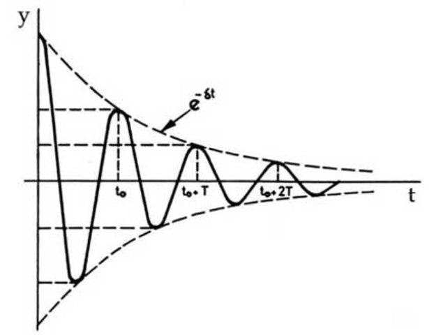 Christiaan Huygens realiza el primer estudio del sistema oscilante y el diseño de los relojes de péndulo.