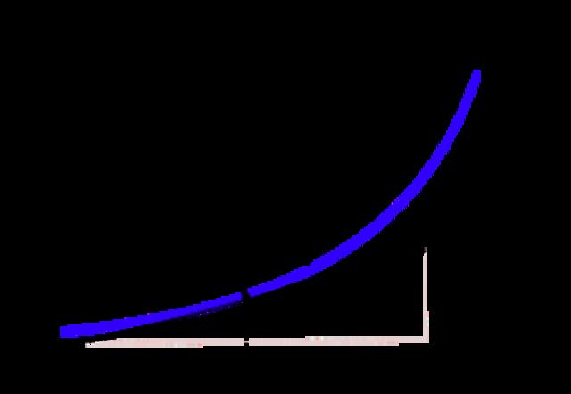 Gottfried Leibniz: calculo infinitesimal.