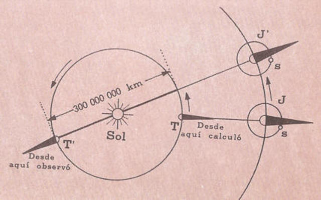 Ole Rømer mide la velocidad de la luz por primera vez.
