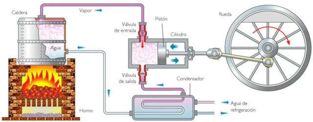 Joseph Black describe el calor latente, que marca el comienzo de la termodinámica.