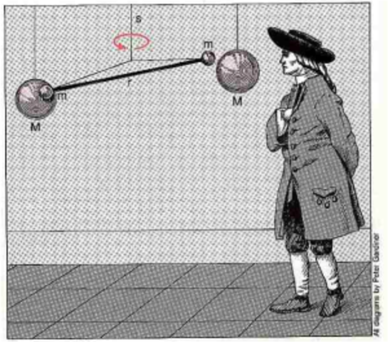Henry Cavendish: «air inflammable» (futuro hidrógeno).