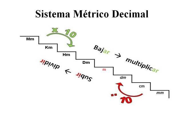 Creación del sistema internacional de unidades (sistema métrico).