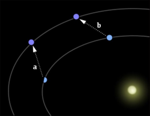 John Couch Adams y Urbain Le Verrier calculan la posición del planeta Neptuno a partir de la órbita de Urano.