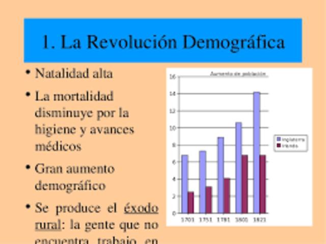 Revolució demogràfica