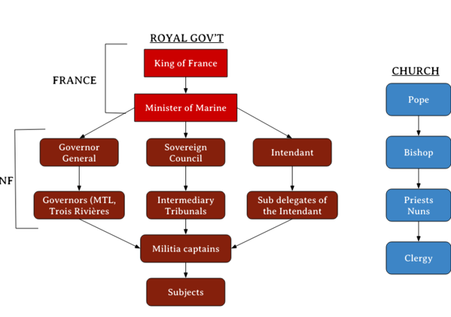 Royal government- functions pt.1