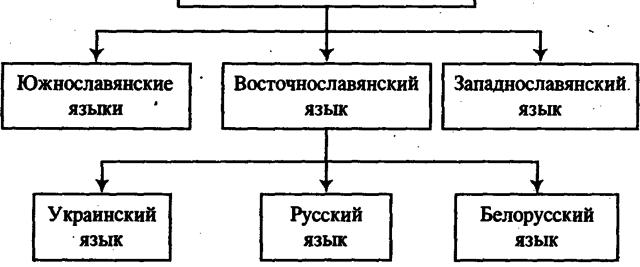 К истории звуков русского языка. Ч. II
