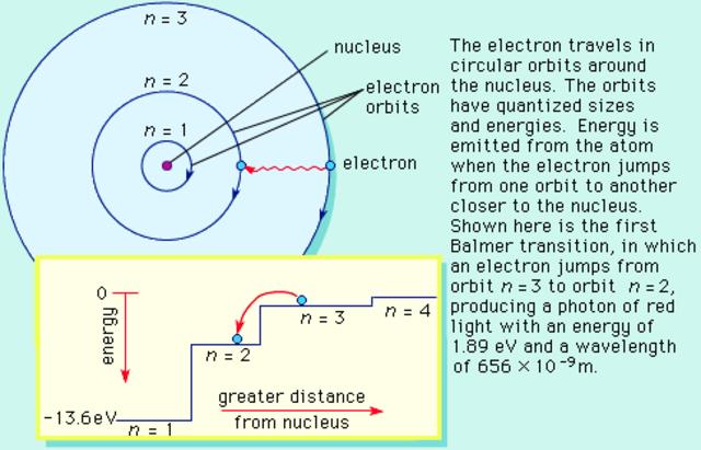 Quantum Mechanical atomic model (Major Event)