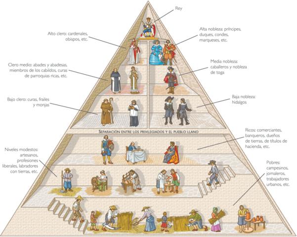 La España del siglo XVII:  evolución económica y social en el siglo XVII