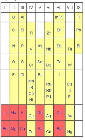 3rd Contribution to the Periodic Table