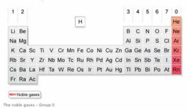 5th Contribution to the Periodic Table