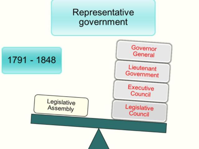Faults in the Representative Government
