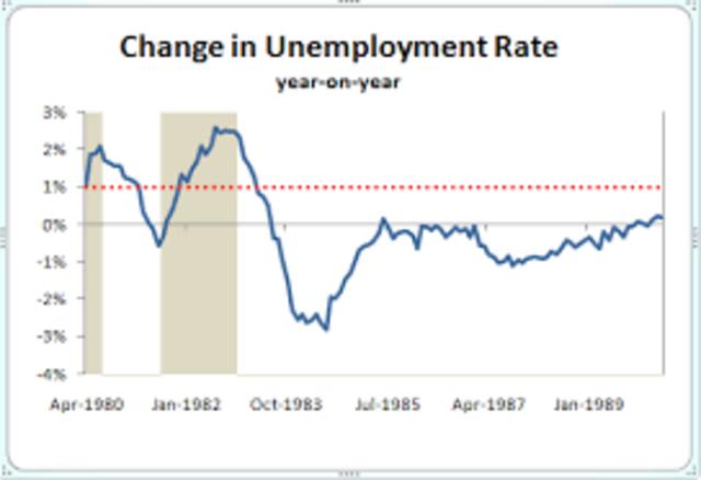 10.4% Unemployment Rate; highest since 1940