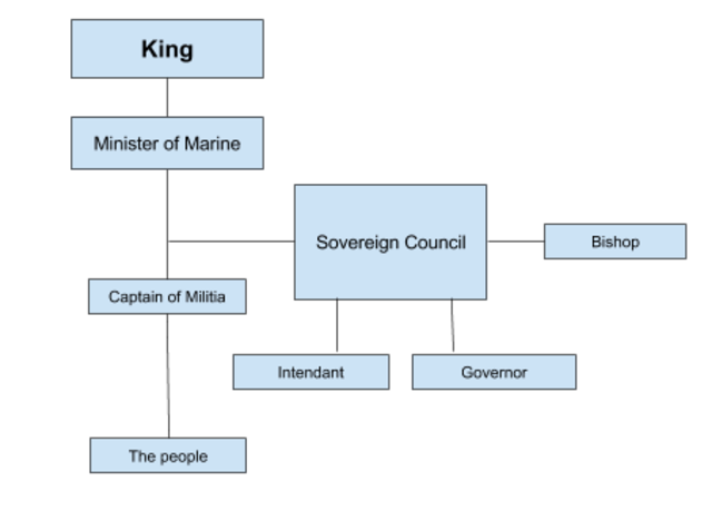The Royal Government (Part 2)