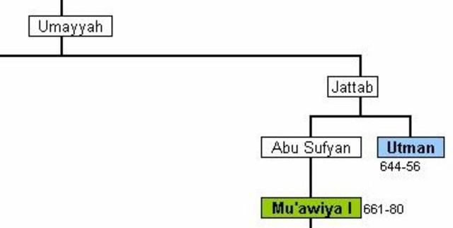 Mu'awiya becomes the founder of the Umayyad Dynasty