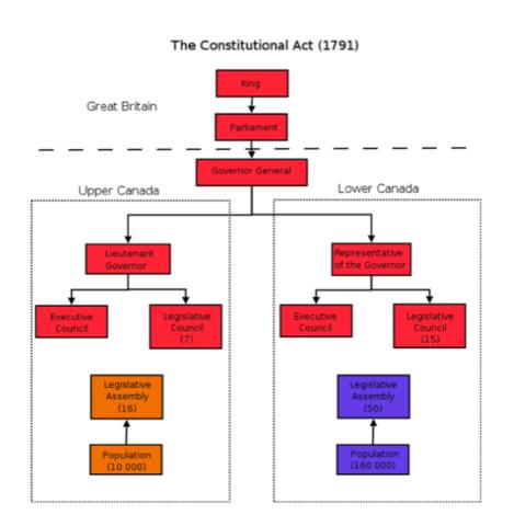 Representative Government (Part 1)