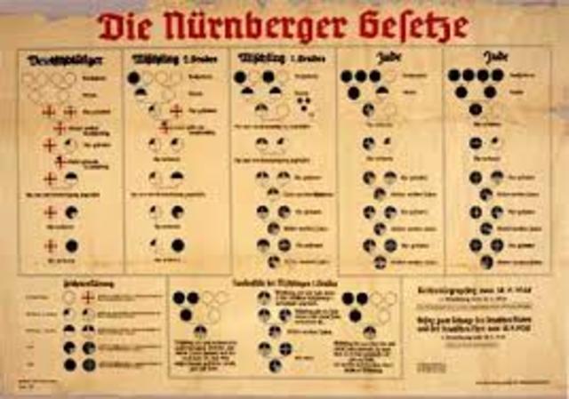 Nuremberg Race Laws put into place