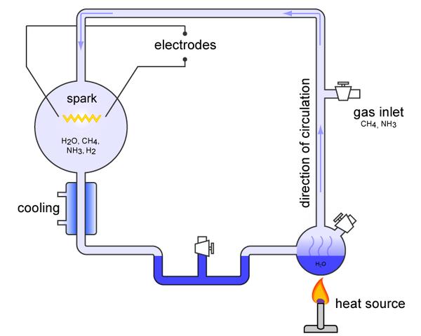 Miller-Urey experiments published