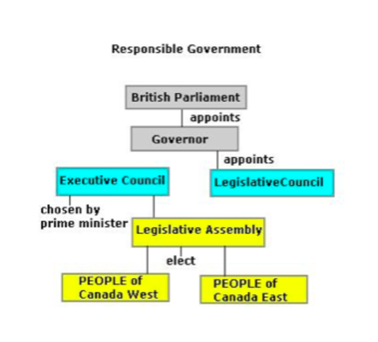 The Responsible Government