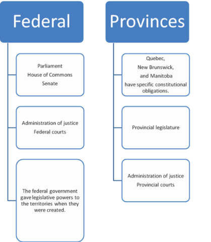 Responsibilities of the Governments